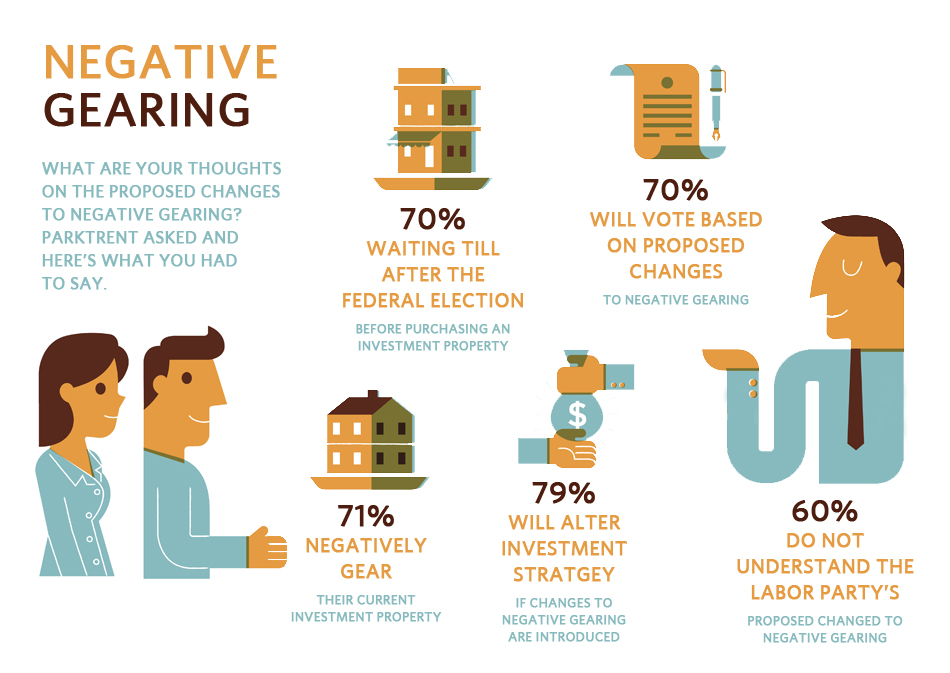 negative gearing survey results