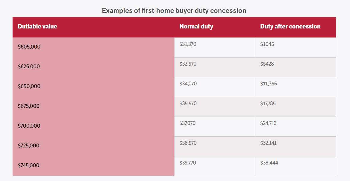 First Home Owners Stamp Duty Victoria